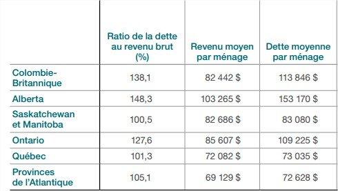 endettement-menages-canadiens-nicolassarrasin.com