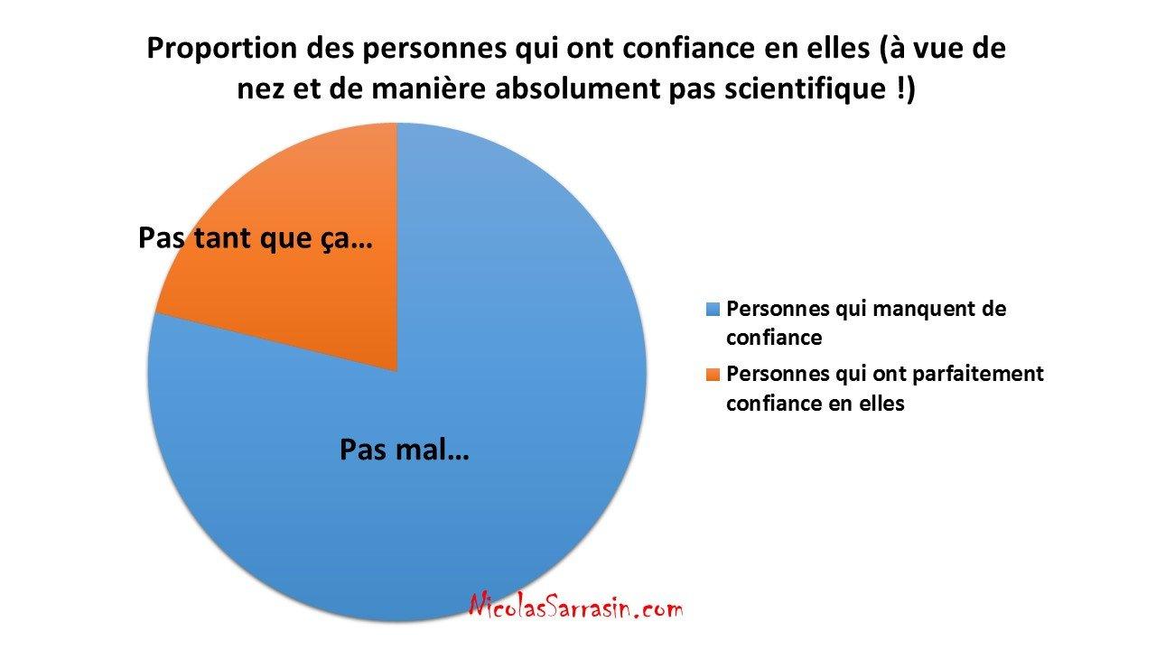 Proportion des gens qui ont confiance en soi - NicolasSarrasin.com