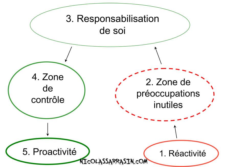 De la réactivité à la proactivité - NicolasSarrasin.com