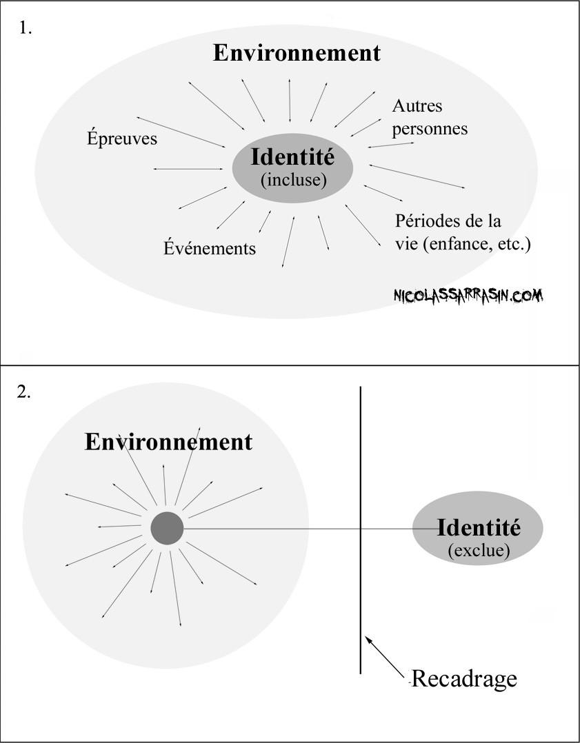 Les sphères identitaires et la protection que procure le recadrage - NicolasSarrasin.com