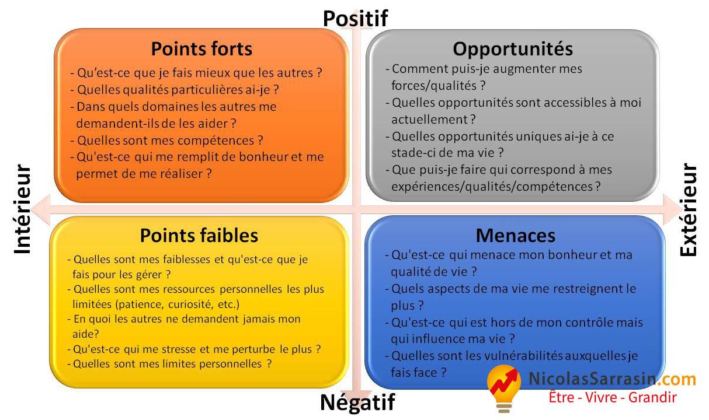L'analyse SWOT en confiance en soi - NicolasSarrasin.com