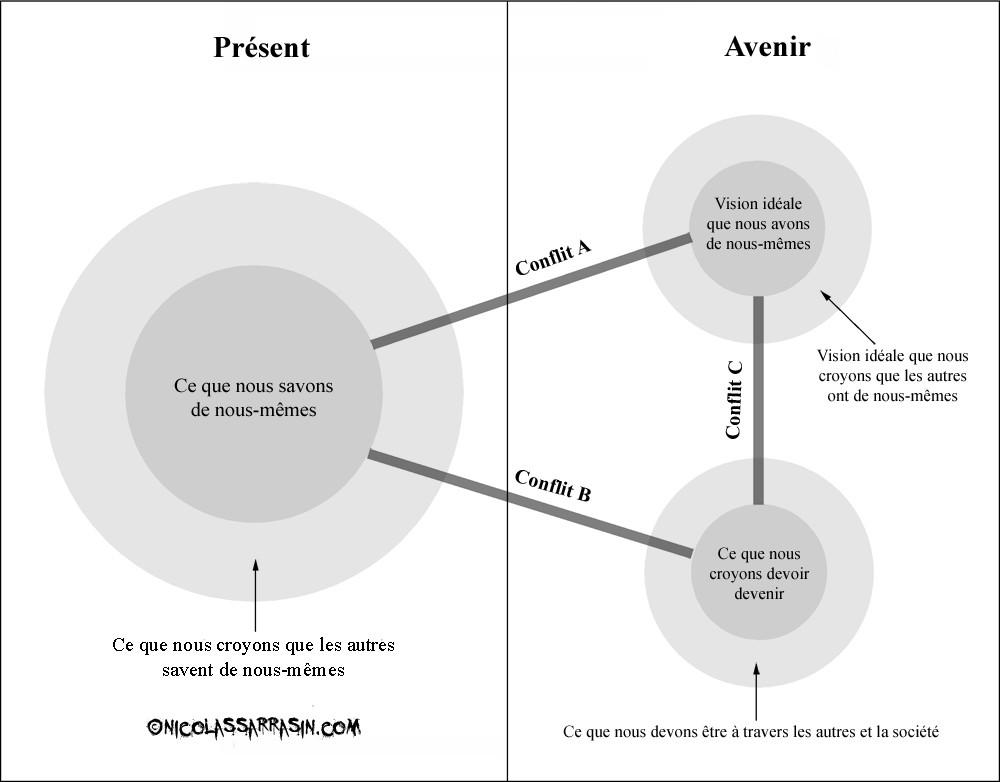 Les conflits entre nos visions de soi et la crise d'identité - nicolassrrasin.com