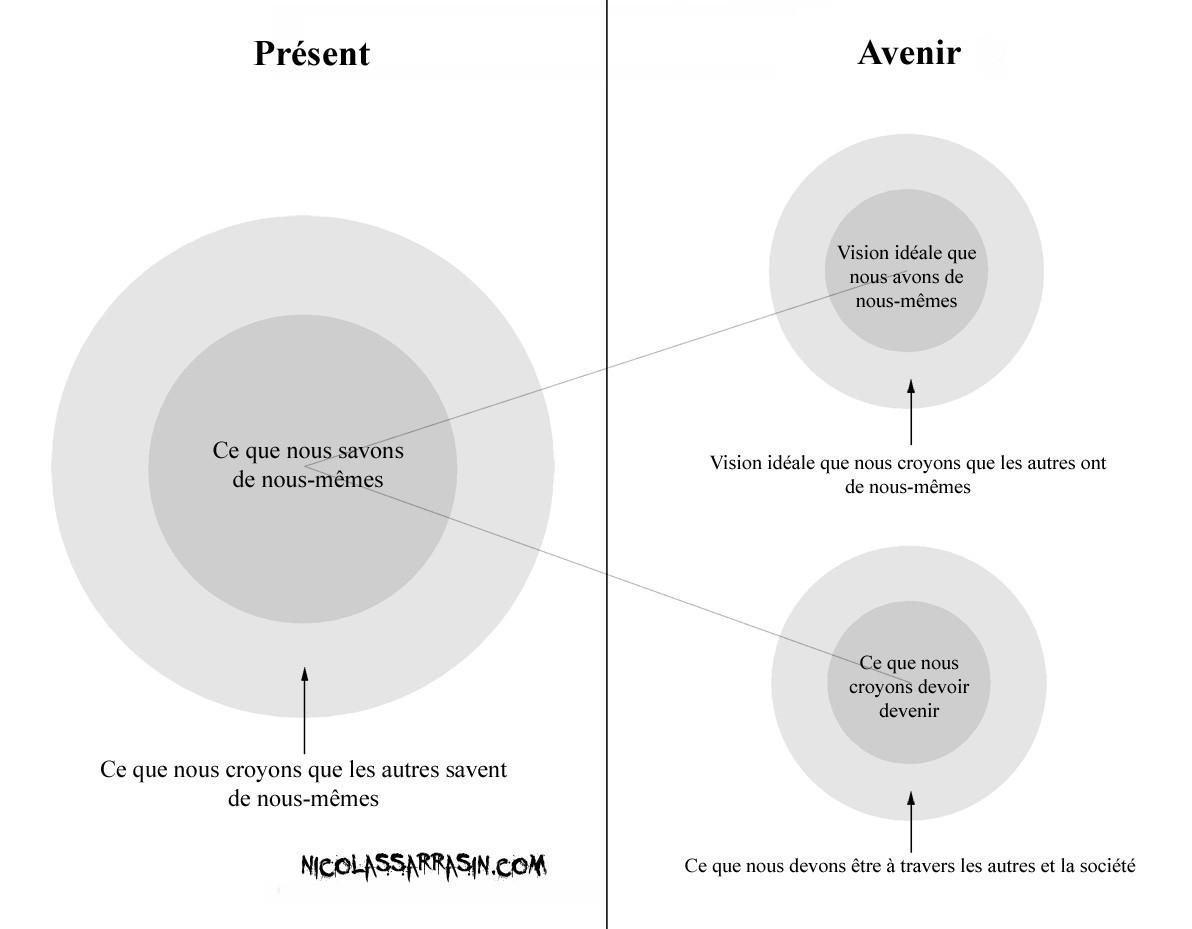 Les relations entre les visions de soi dans notre identité - nicolassarrasin.com
