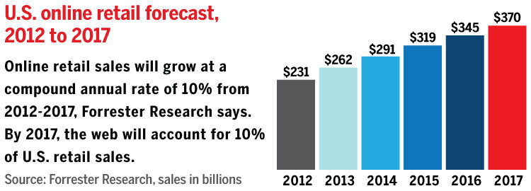 Données sur le commerce électronique